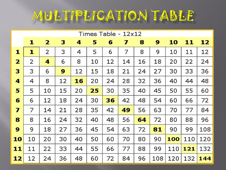 352406739573133190 on Multiplication Table