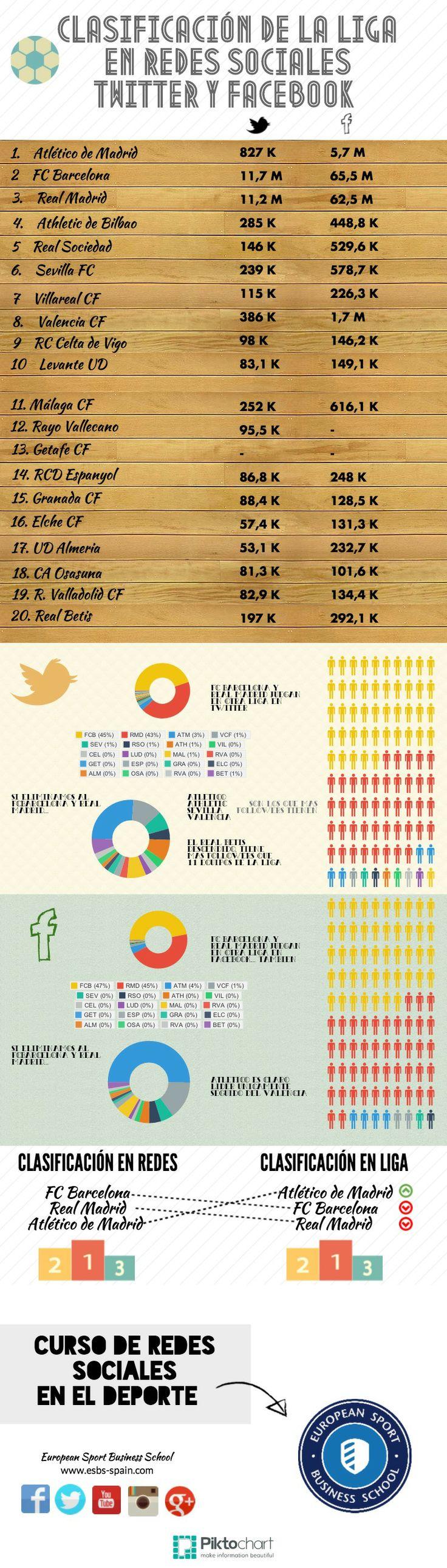 Clasificación de la Liga en RRSS Twitter y Facebook por Juan Urios de ESBS European Sport Business School