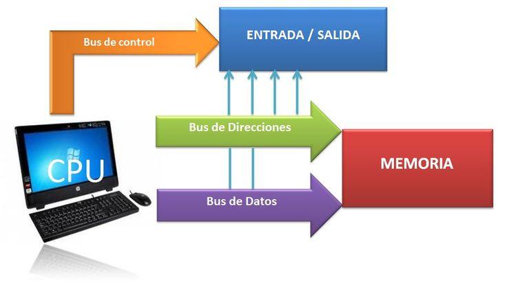Los buses o carreteras de información de la PC - https://www.perutienda.pe/los-buses-o-carreteras-de-informacion-de-la-pc/