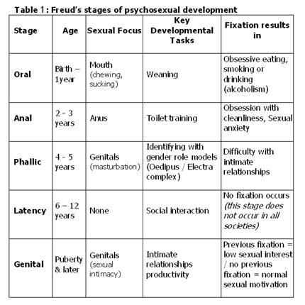 25+ best ideas about Freud stages on Pinterest | Child development ...