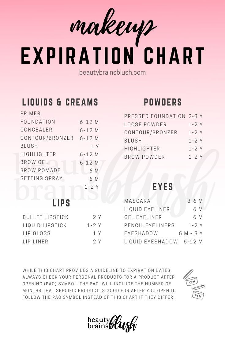 Makeup Expiration Chart And Tracker Free Printable Download