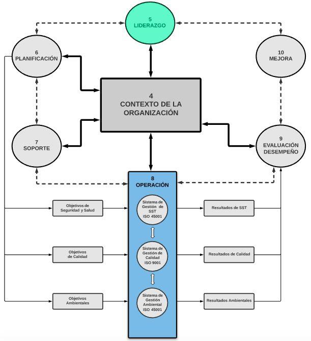 La Estructura De Alto Nivel De Iso Y Las Normas Nuevas 9001 14001 Y 45001 Desarrollo Organizacional Formación Docente Gestion