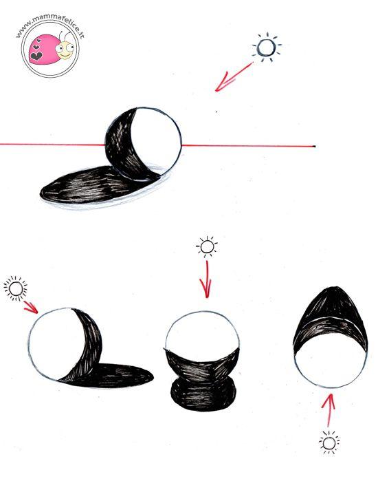 Come disegnare luci ombre arte delle ombre ombre e come for Disegnare progetti