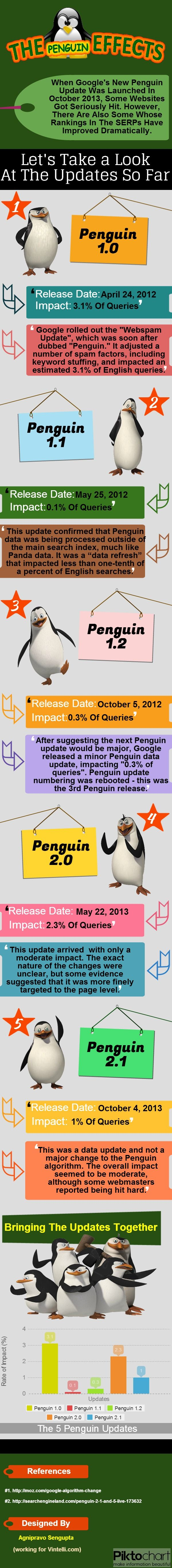 "Google Penguin: Its Impact Over Time [Infographic] image Google Penguin Updates Timeline - See the timeline of Google's Penguin Updates and the percentage of the Web it affected (not that much). If you were using ""Black Hat"" SEO (i.e. questionable linking tactics), chances are that you got hit in the SERPs.  Use ""White Hat"" SEO, and chances are that you can gain back your positions over time."