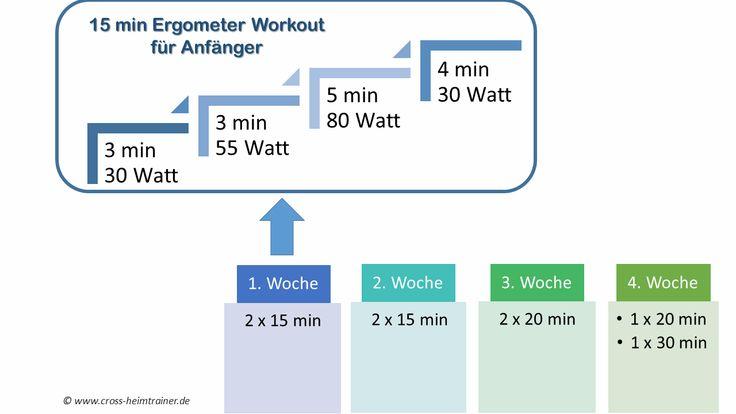 Ergometer Trainingsplan für Anfänger 15 Minuten