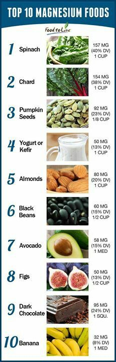 Are You Magnesium Deficient?!  Here You Have The Top 10 Magnesium Rich Foods You Must Be Eating.  Other foods that are also high in magnesium include: salmon, coriander, cashews, goat cheese and artichokes.   #Food2Live #Healthy #Infographic Magnesium