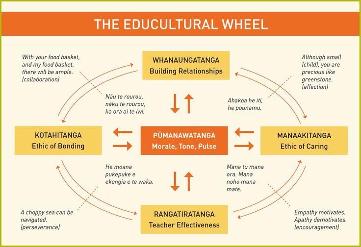 MacFarlene's The educational Wheel - Google Search