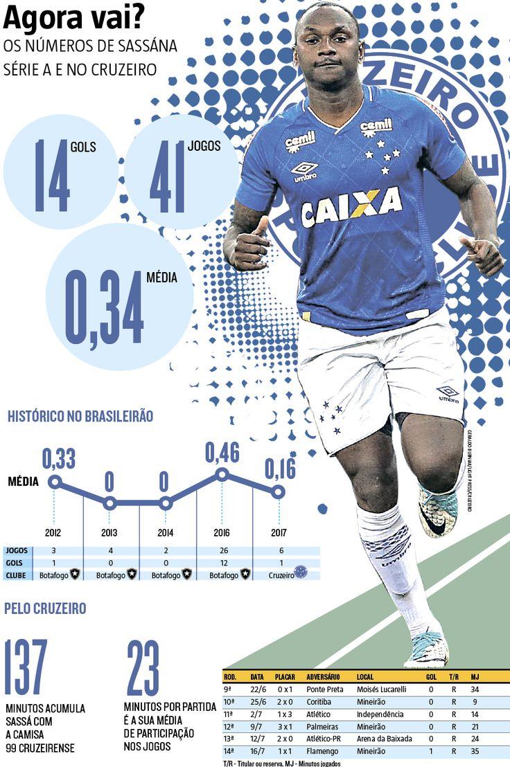 Tendo o Flu como mais um conhecido adversário, já que passou pelo Botafogo, Sassá tentará repetir o que fez contra outro time carioca, quando balançou a rede pela primeira  (20/07/2017) #Sassá #Cruzeiro #Botafogo #Fluminense #Brasileiro #Campeonato #CampeonatoBrasileiro #Brasileirão #SerieA #Números #Dados #Estatísticas #Infográfico #Infografia #HojeEmDia