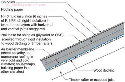 Rr 0108 Unvented Roof Systems Building Science
