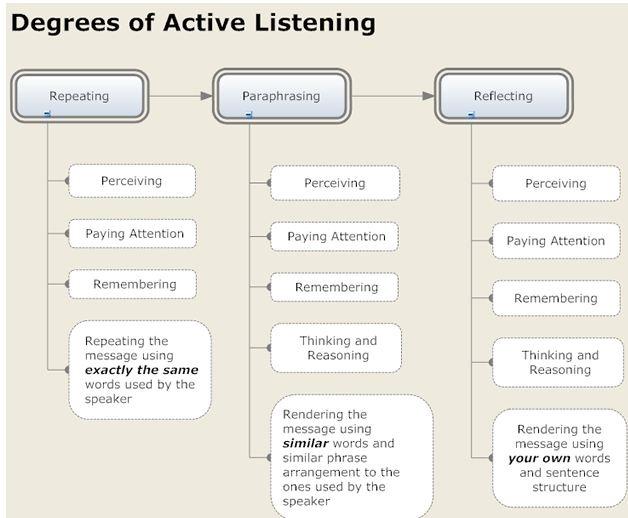 Thesis statement listening skills