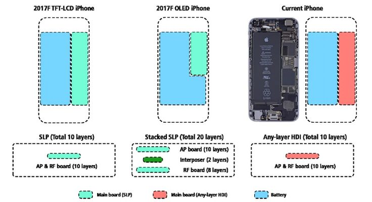 iPhone 8 stacked logic board illustration and how it makes space for a larger battery. Image credit: MacRumors