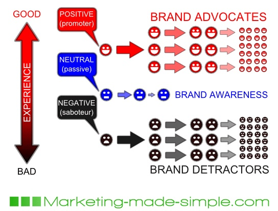 Word of mouth advertising wom is the unpaid spread of a positive marketing