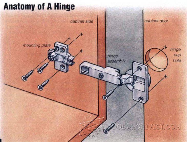 Installing European Hinges - Cabinet Door Construction and Techniques    WoodArchivist.com