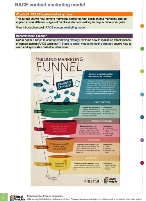 90 best Marketing Plan images on Pinterest Advertising, Book and - digital marketing plan
