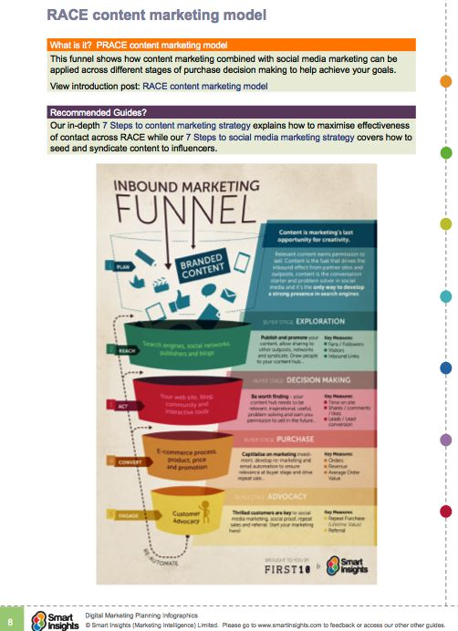 RACE content marketing model: Digital Marketing, Inboundmarketing, Marketing Funnel, Marketingfunnel, Social Media, Infographic, Socialmedia, Content Marketing, Inbound Marketing