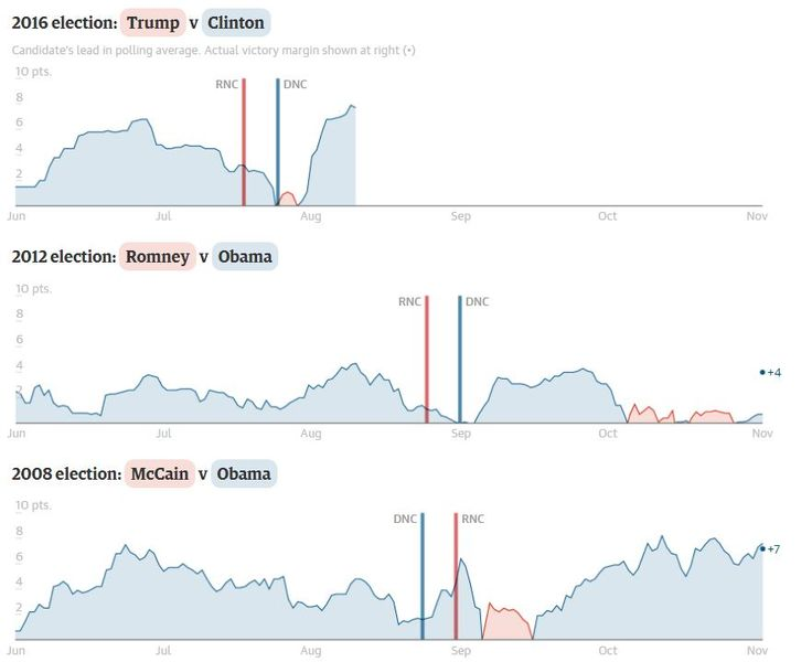 2016 U S Elections 50 Interactive Visualizations To Explore
