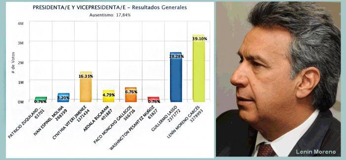 Candidato Lenin Moreno encabeza resultados elecciones presidenciales de Ecuador