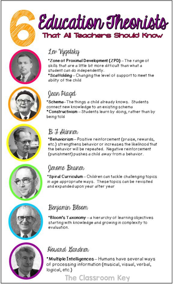 6 Education Theorists that All Teachers Should Know, a handy reference