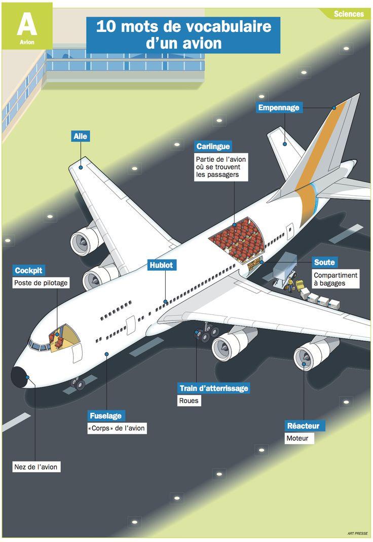 Fiche exposés : 10 mots de vocabulaire d'un avion