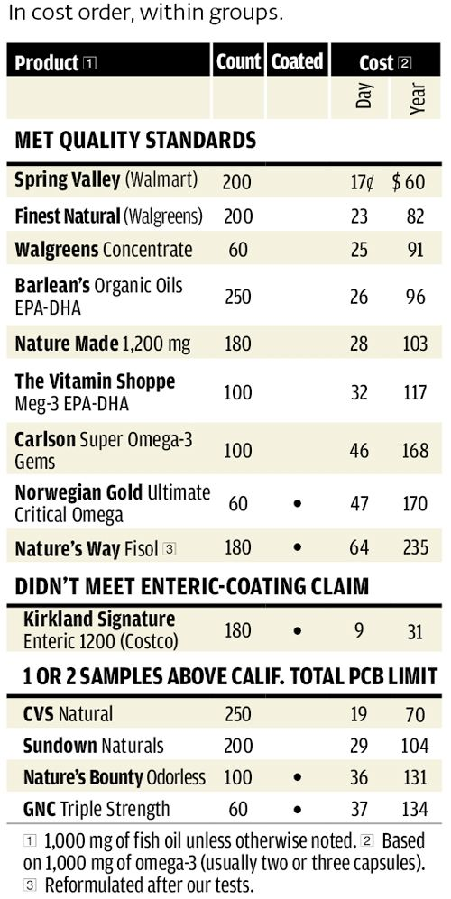 1000 images about consumers reports on pinterest for Fish oil ratings