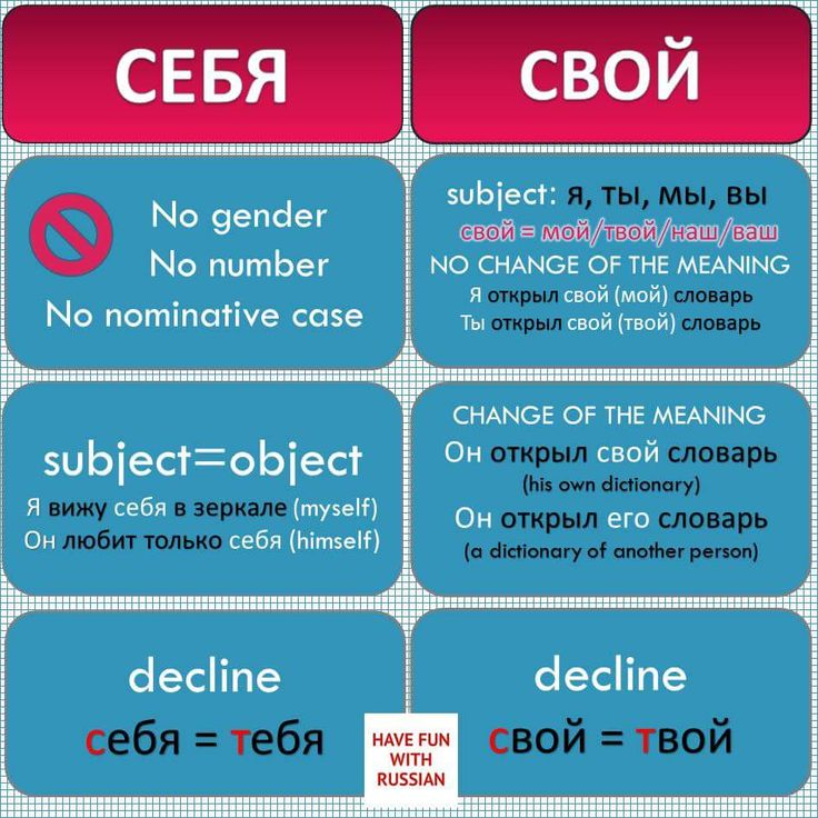 Russian language tutorial
