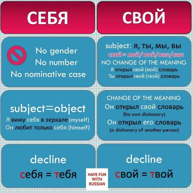 Себя свой Russian language