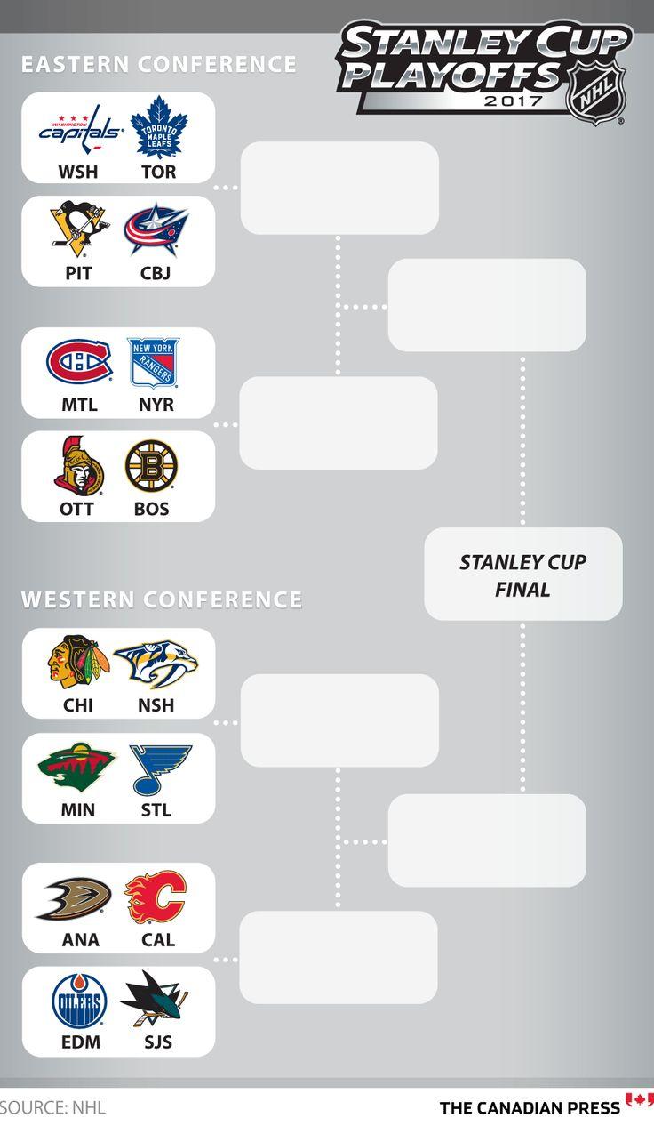 NHL STANLEY CUP PLAYOFFS BRACKET