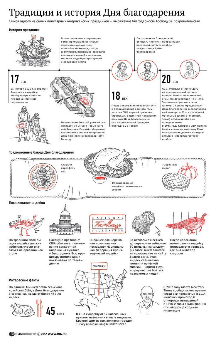 Традиции и история Дня благодарения | РИА Новости