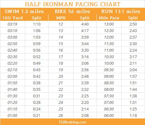 Half Ironman Pacing Chart