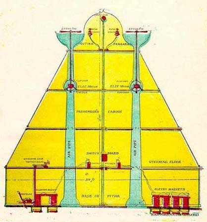 VIMANA -  It is claimed that a few years ago, the Chinese discovered some sanskrit documents in Lhasa, Tibet and sent them to the University of Chandrigarh to be translated. Dr. Ruth Reyna of the University said recently that the documents contain directions for building interstellar spaceships!
