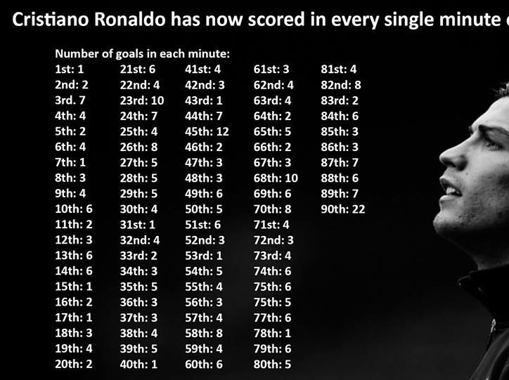 Ronaldo has now scored in every minute of a match... Here's the breakdown... #footballtrials #ukfootballtrials #player2pro