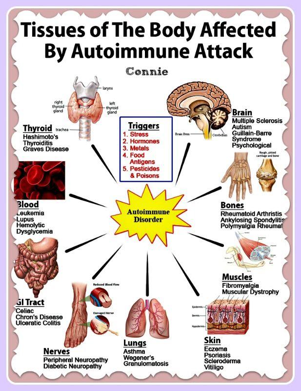 Autoimmune diseases #autoimmune #autoimmunedisease #chronicillness