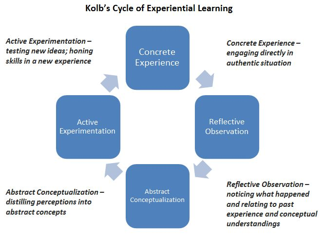 reflective practices and adult learning principles Applying principles of adult learning a domains of learning  ask questions that require students to reflect on their own practice experiences, to identify.
