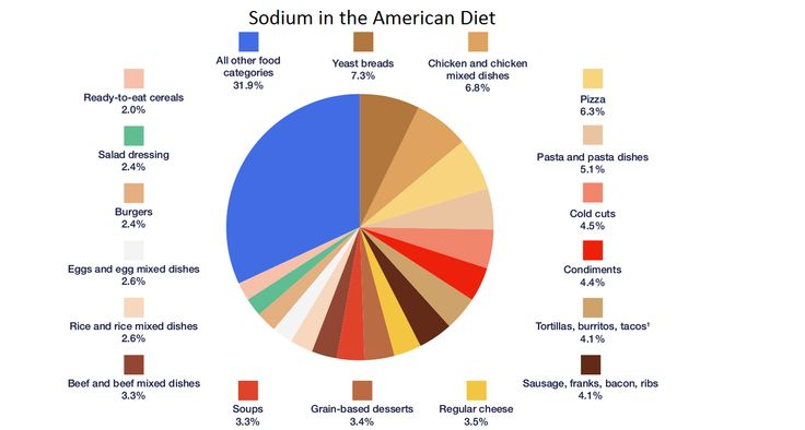 SODIUM REDUCTION INGREDIENTS MARKET GROWING AT 12.2% CAGR TO REACH $1,246.7 MILLION BY 2020   Browse complete report @ http://industryarc.com/Report/7447/sodium-reduction-ingredients-market.html