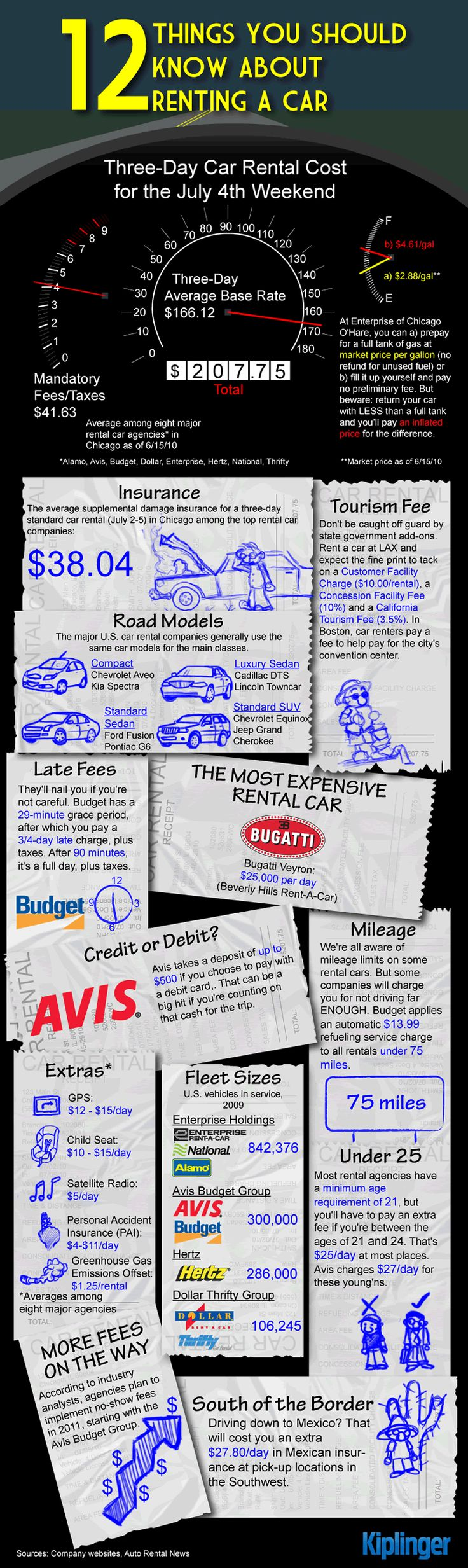 12 Things You Should Know About Renting A Car https://www.youtube.com/watch?v=9lFfnsZp3fk