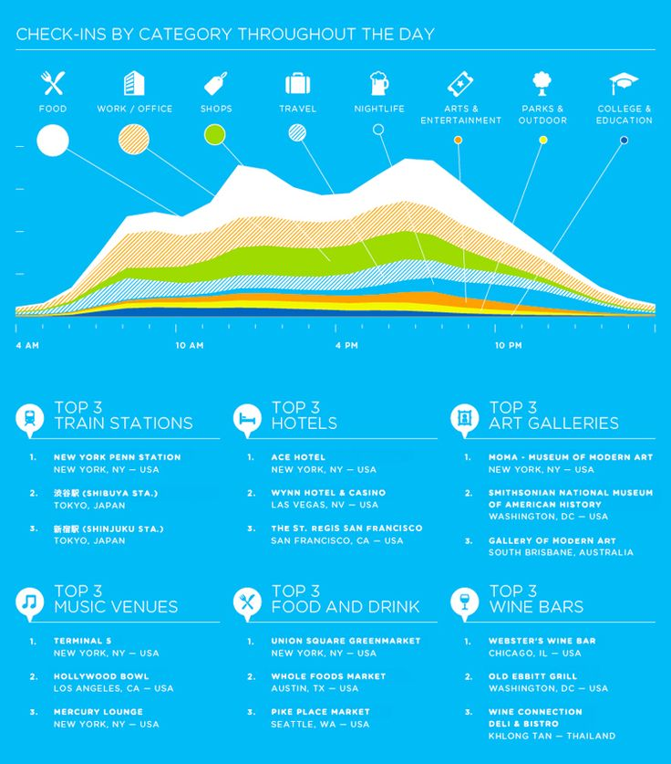 Foursquare check-ins by category throughout the day #infographic
