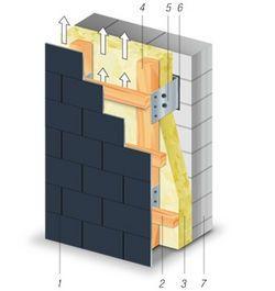 Aufbau der Eternit Fassade