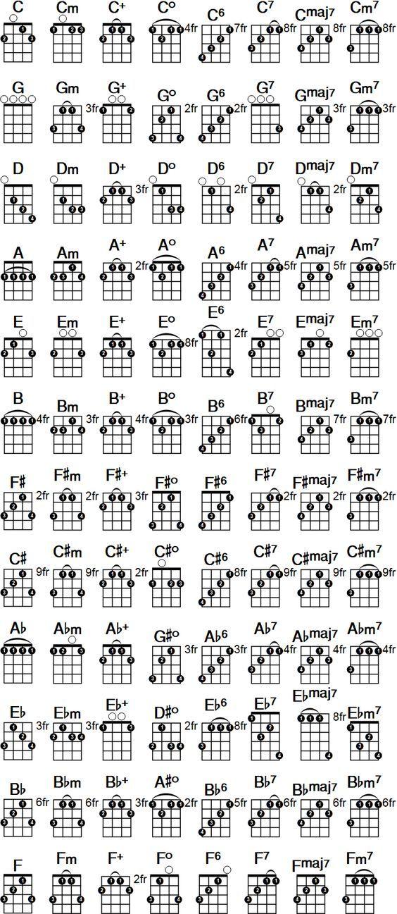 Tenor Guitar Chord Chart Pdf Edgrafik
