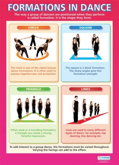 Formations in Dance | Dance Educational School Posters