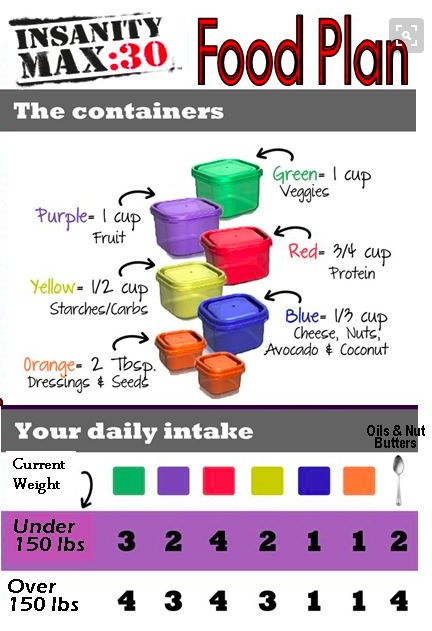 Insanity Max 30 Meal Plan and Containers