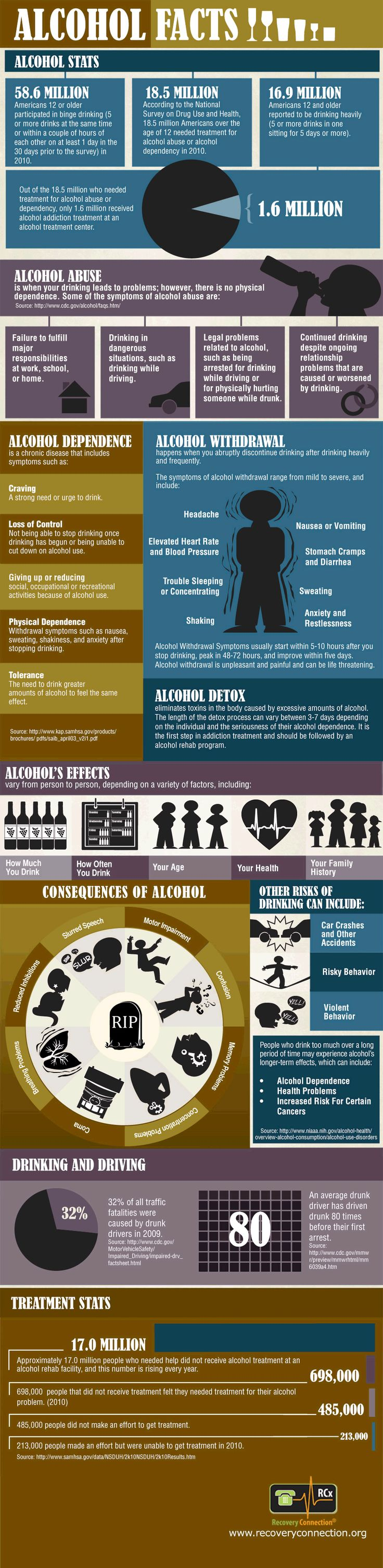 Alcohol Facts You Need To Know #Factoids #Infographics