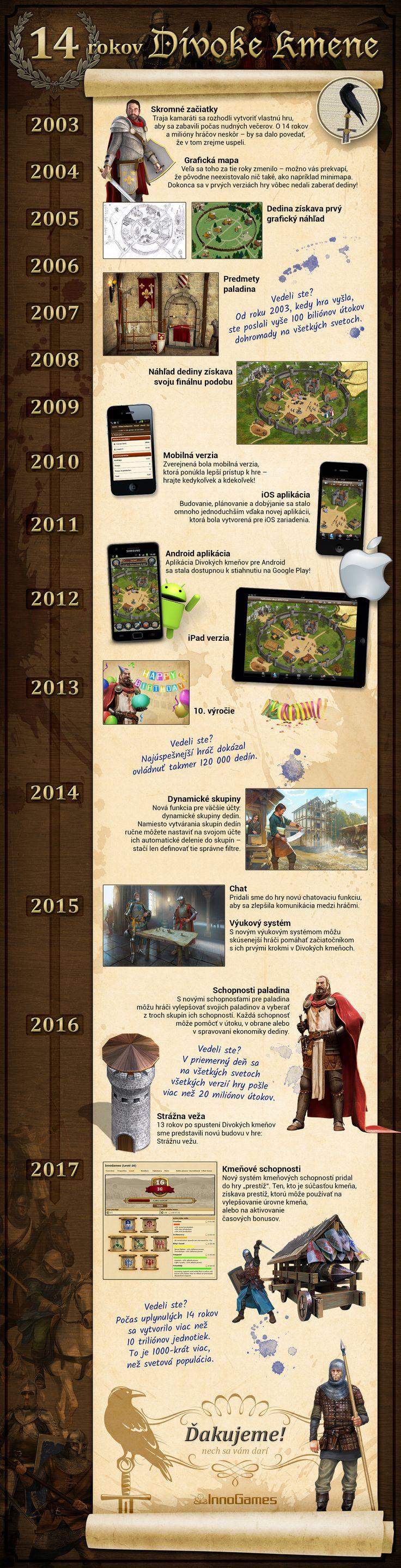 Hra Divoké kmene už je s námi 14 let! Co se za tu dobu změnilo a stalo?