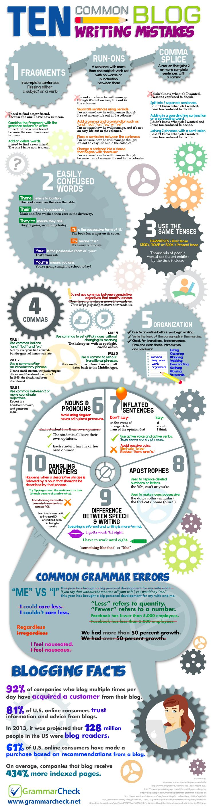 Ten Common Blog Writing Mistakes Infographic