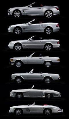 Evolution of the SL