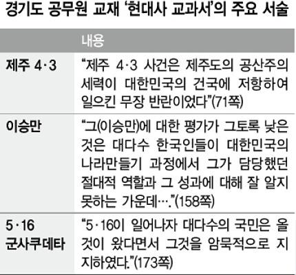"""""""대다수 국민이 5·16 암묵 지지"""" 경기도, 보수편향 '현대사' 발간"""