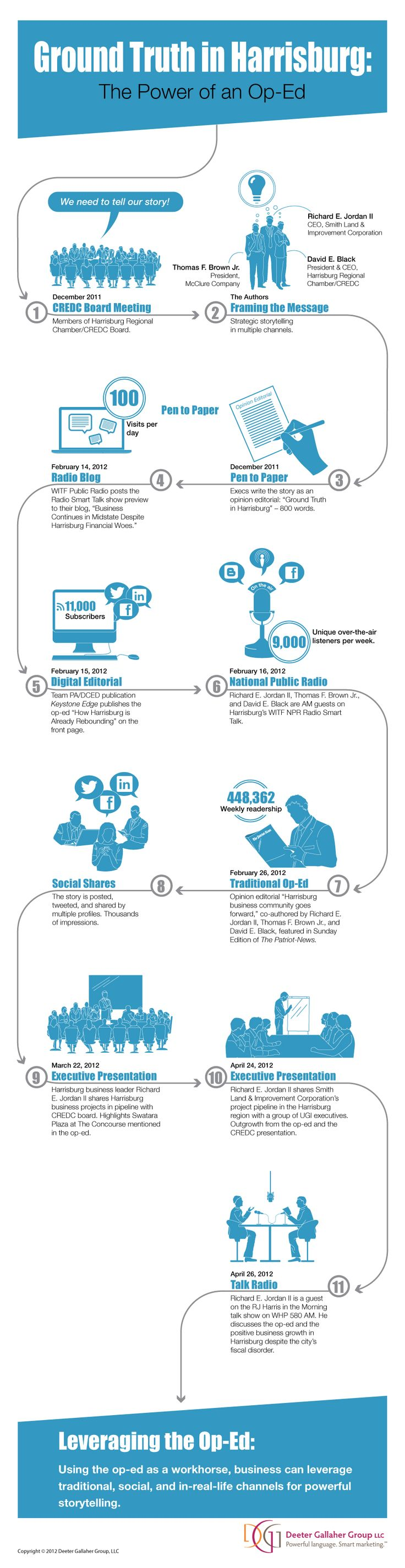 How to Leverage An Opinion Editorial [Infographic]:  Internet Site,  Website, Web Site, Wordpress Site