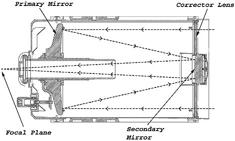 The diagram below shows a cross-section of a Schmidt-Cassegrain. In this telescope, light first passes through the corrector lens, and then reflects off the primary mirror. Finally, it reflects off the secondary mirror and comes to a focus at the focal plane.