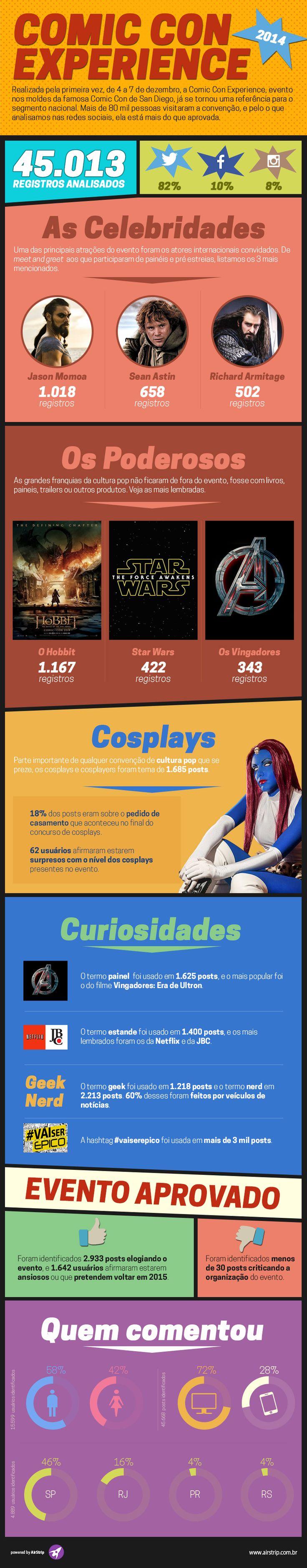 Infográfico sobre a Comic Con Experience 2014