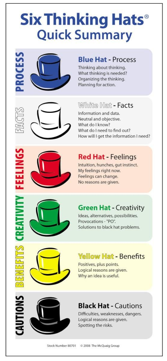 We are exploring the use of Thinking Hats to focus our work.