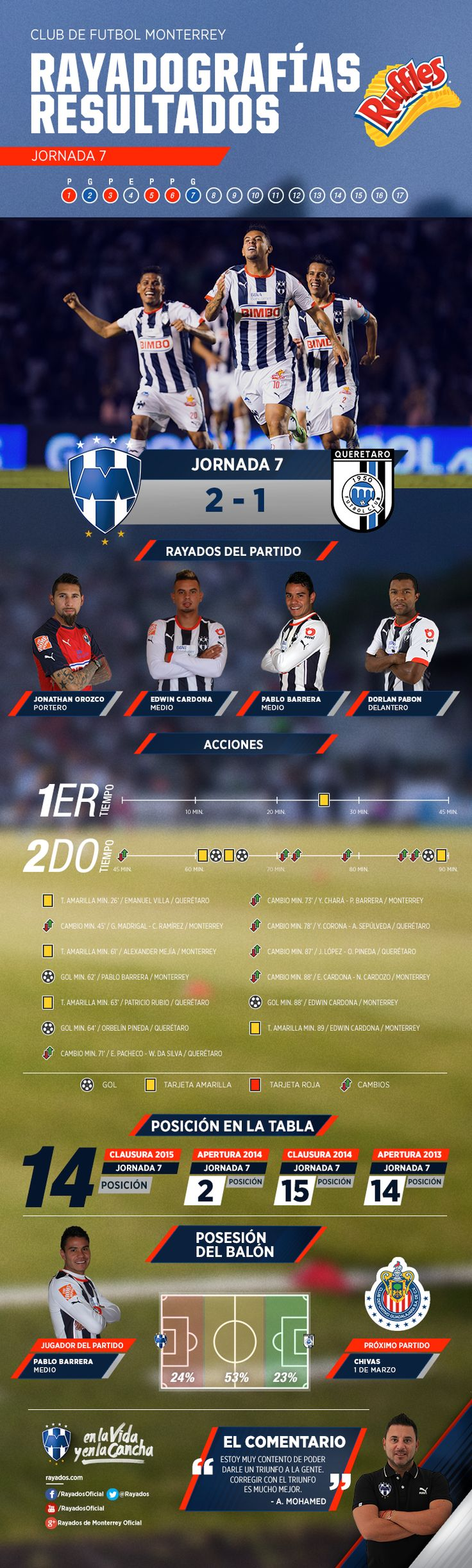 La #Rayadografía Post partido #Rayados vs. Querétaro es presentada por Ruffles MX.  Para ver la imagen de un mayor tamaño y detalles, da clic aquí: http://www.rayados.com/noticias/7931/rayadografa_-_rayados_vs._quertaro_post